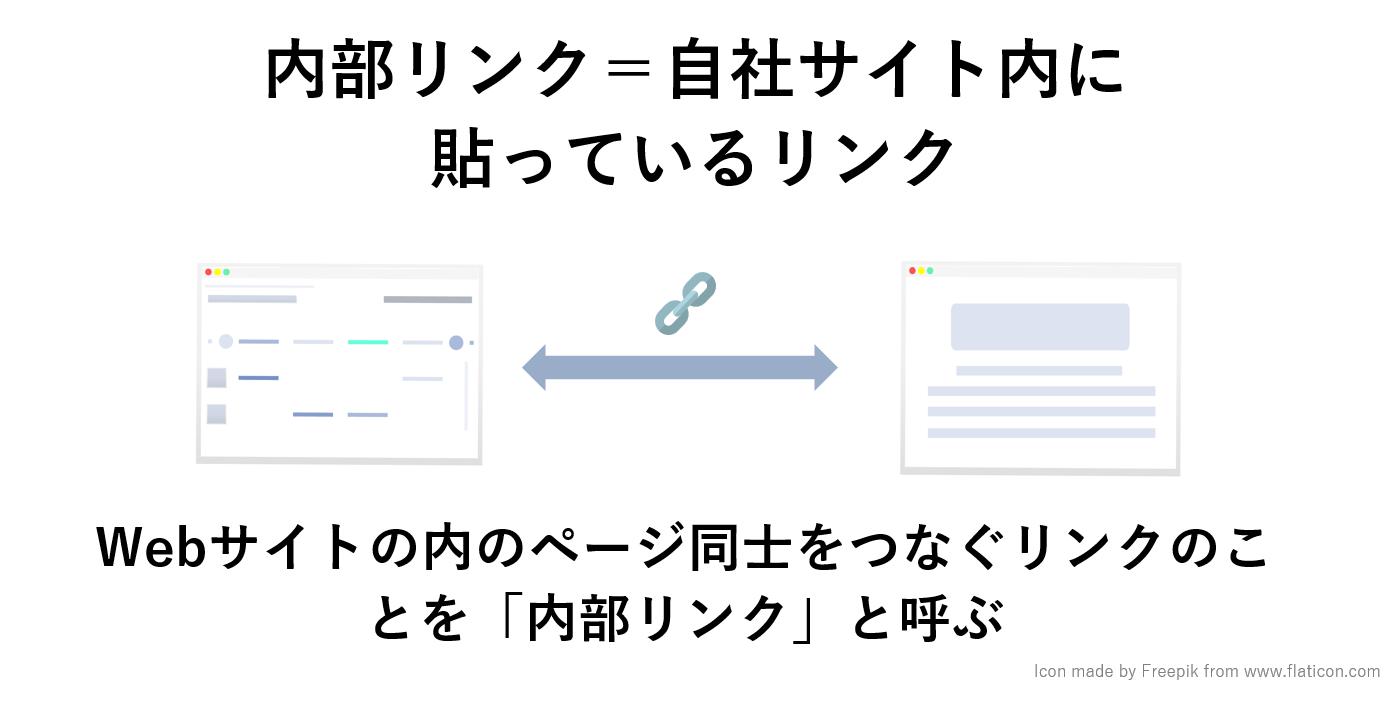 ウェブサイトの内のページ同士をつなぐリンクのことを「内部リンク」と呼ぶ