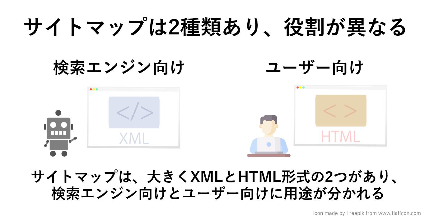 サイトマップは2種類あり、役割が検索エンジン向けとユーザー向けとで異なる