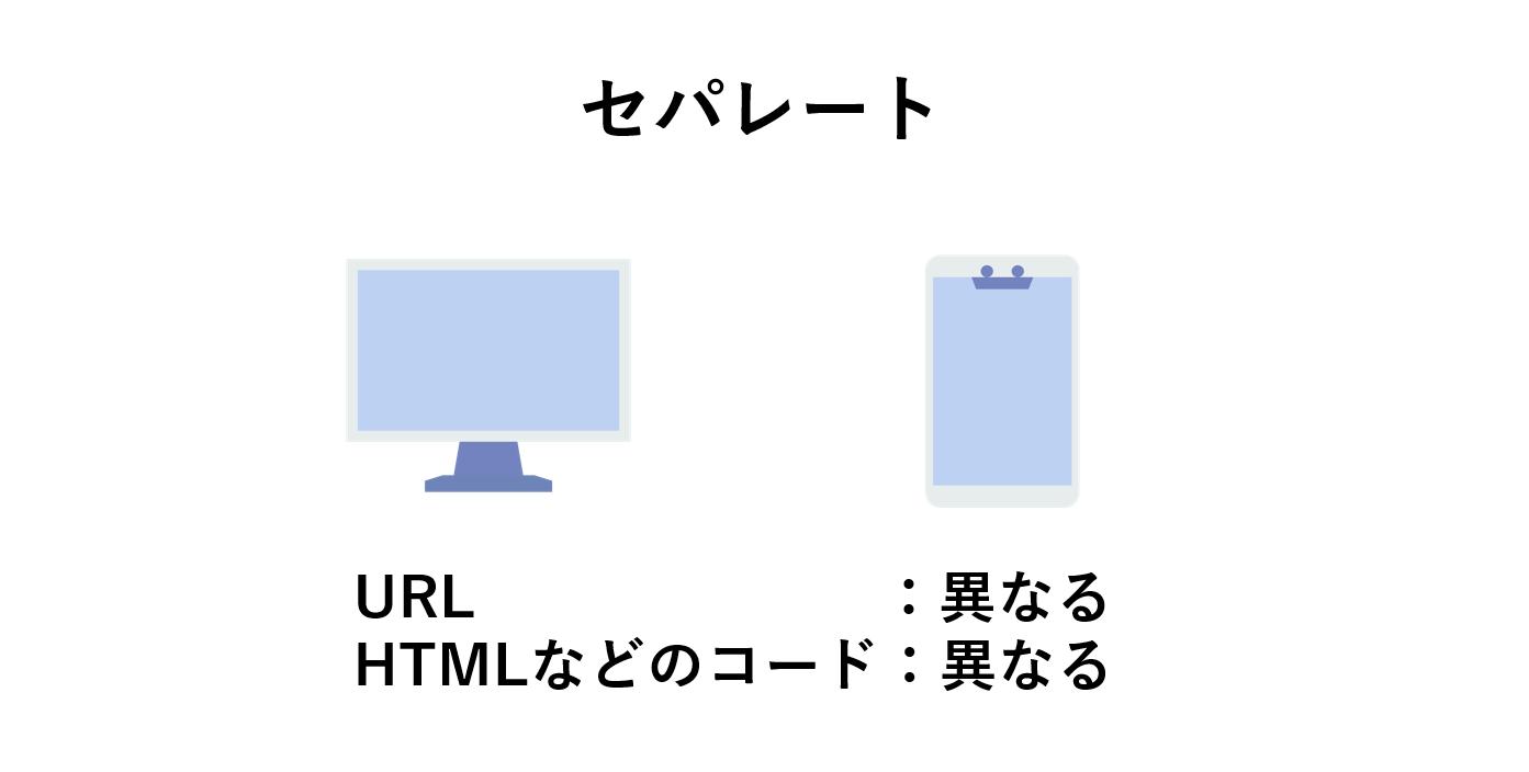 スマホとPCで別々のURLの場合(セパレートタイプ)のイメージ図