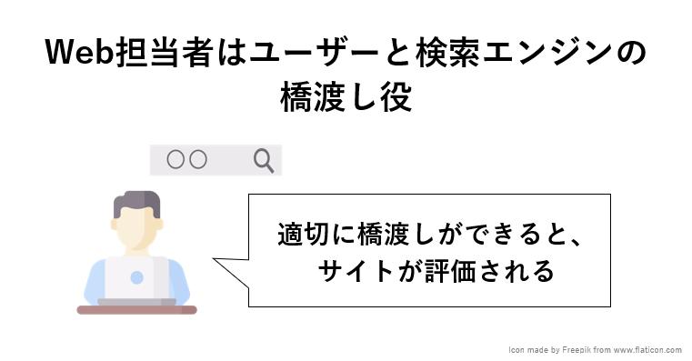 SEO担当者、検索エンジン、ユーザーの関係