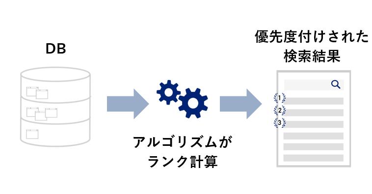 SEO・ランキングの説明