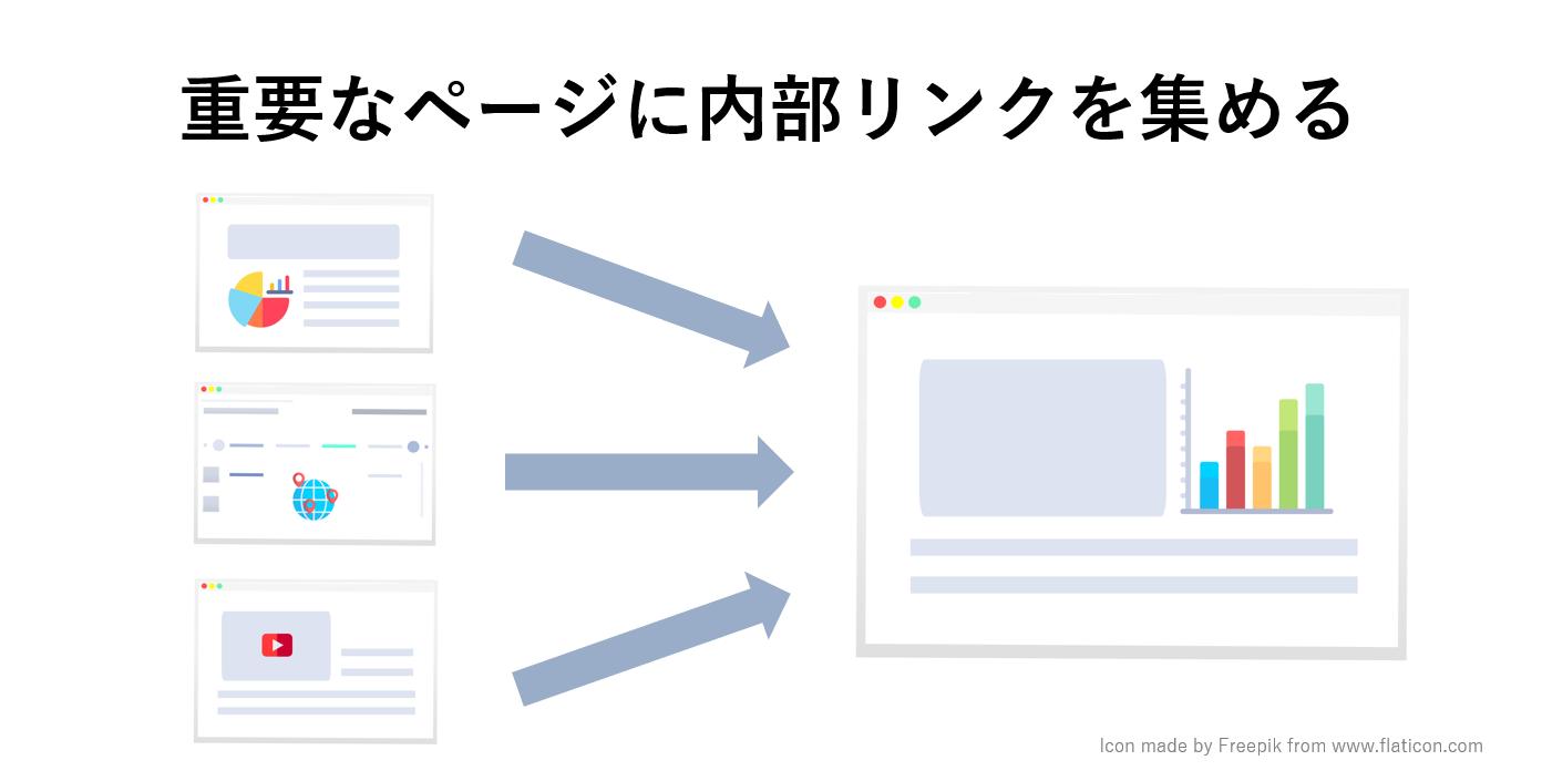 サイトマップで重要なページに内部リンクを集めることで内部リンクの数を自然に増やすことにもつながる