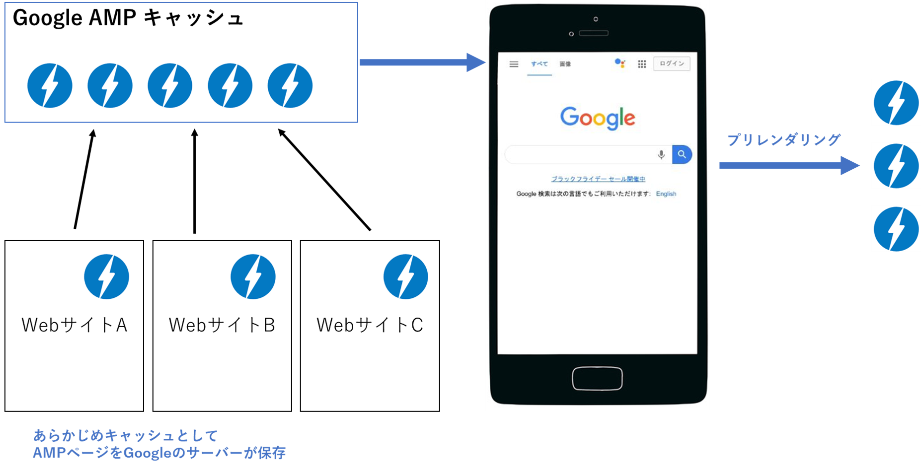 AMP(アンプ・Accelerated Mobile Pages)とは?アンプ化によるSEO効果を解説