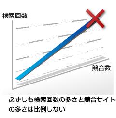 特定キーワードでの上位表示の難易度を左右する要因
