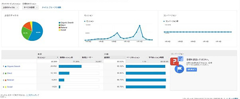 [寄稿] 公開2週間で1日1万セッションを超えた、地域の祭りサイトのアクセス解析事例