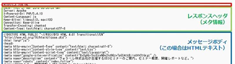 【わかりやすい】HTTPステータスコードとは/301、404、503などの意味を解説