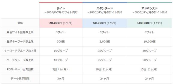 ライトプラン2万円、スタンダードプラン5万円、アドバンスドプラン10万円。キーワード登録数の上限やGoogleアナリティクスの解析データの保持期間などに差があります。