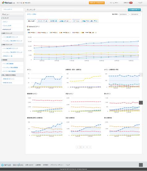 折れ線グラフで競合と自社サイトの比較がしやすい