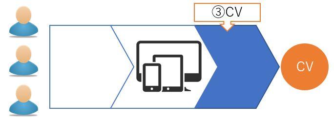 サイトにおけるユーザー行動段階③CV