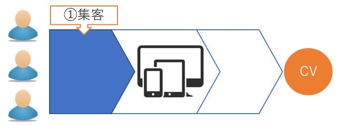 サイトにおけるユーザー行動段階①集客