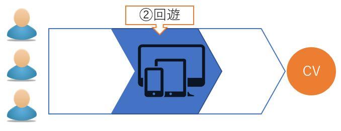 サイトにおけるユーザー行動段階②回遊