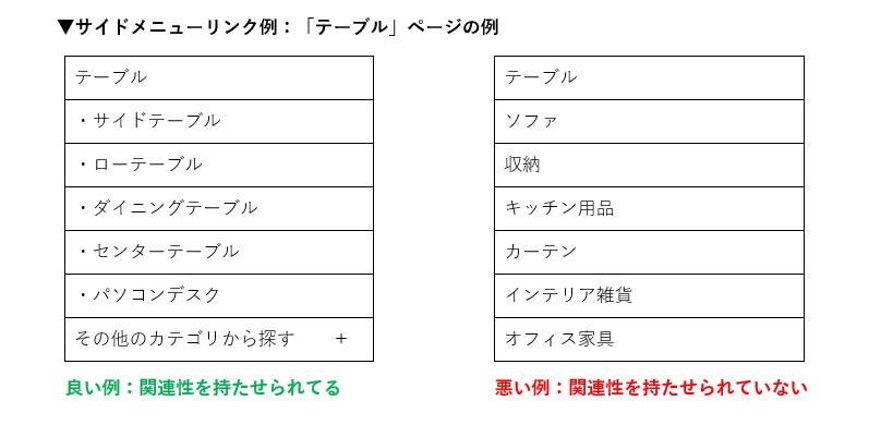サイドメニューリンク例:「テーブル」ページ