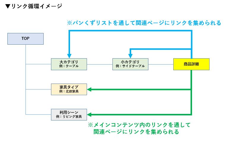 リンク循環イメージ