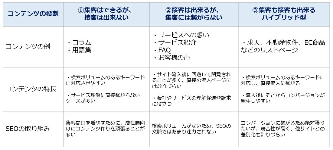 コンテンツの役割分類