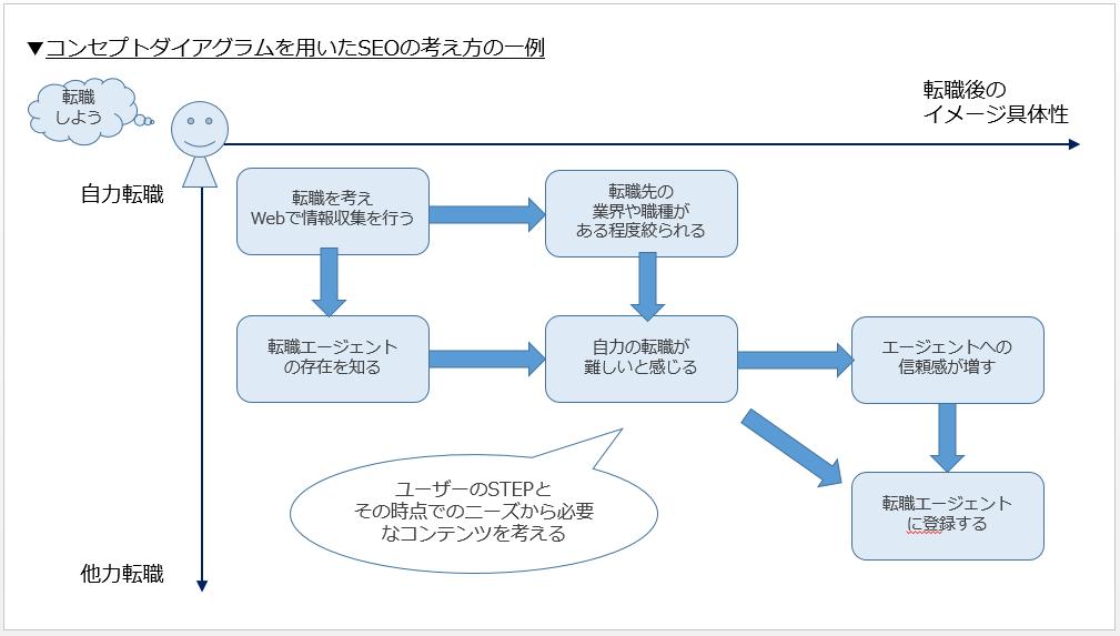 SEOのコンセプトダイアグラム