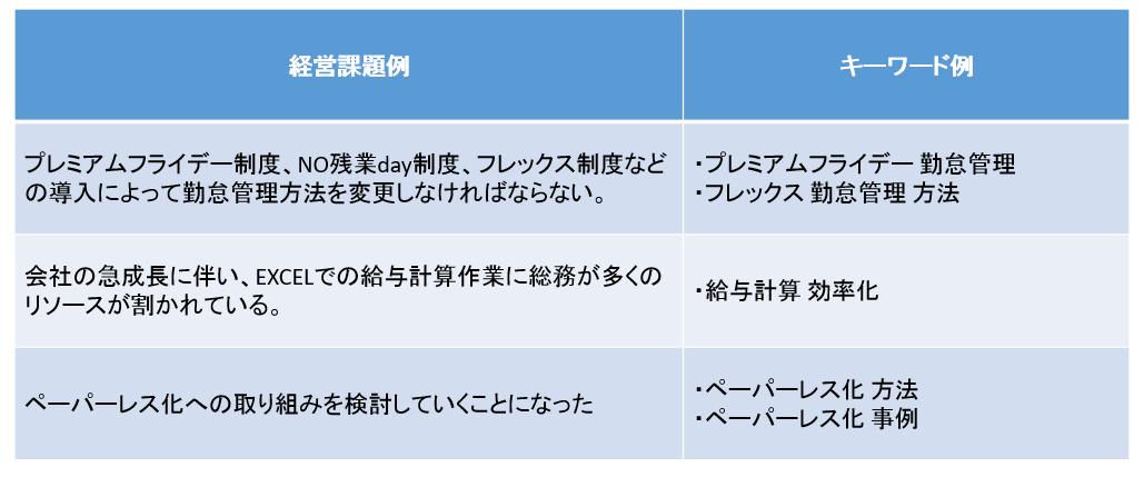 勤怠管理システム・給与計算システムを導入する可能性のある企業の経営課題と検索するキーワードの一例