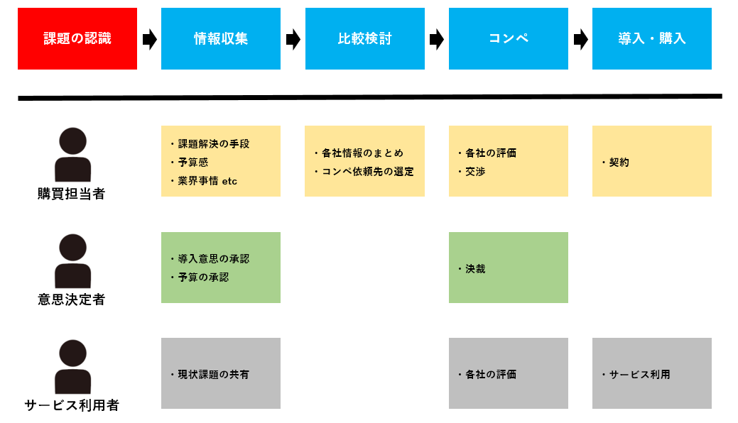BtoBビジネスにおける顧客の購買プロセスと企業担当者の行動