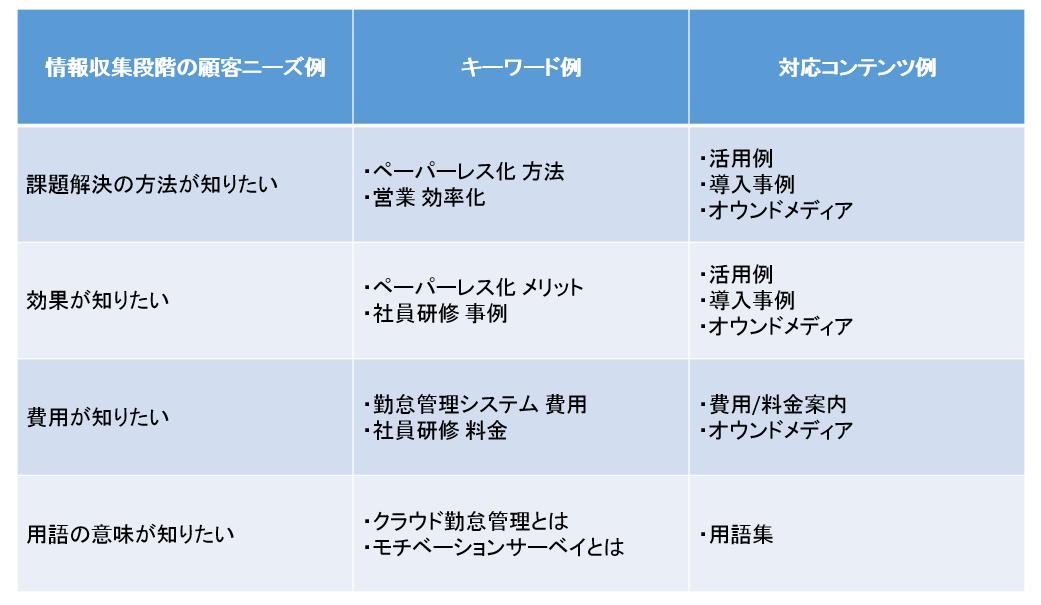 情報収集段階の顧客ニーズに対応するキーワード例と対応コンテンツ例