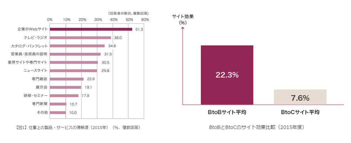 BtoB顧客が情報源として活用しているメディア内訳とBtoBサイトとBtoCサイトの売上貢献度