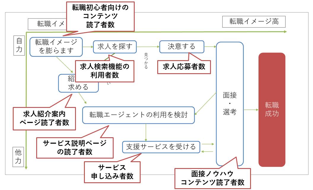 コンセプトダイアグラムにデータ取得定義をプロットした図