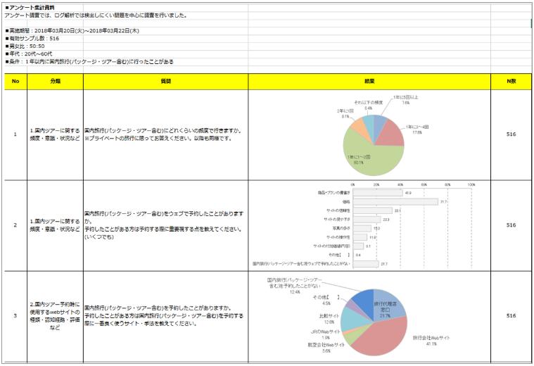 ユーザー調査、市場調査