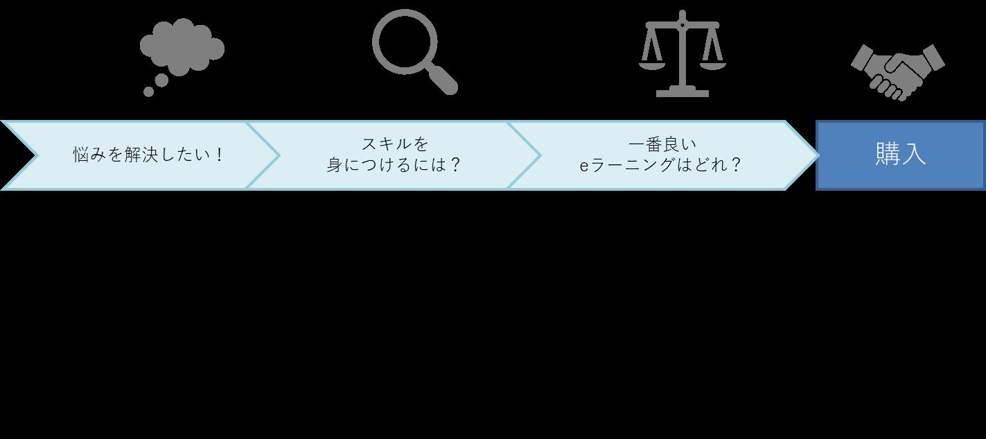 時間軸・場面軸からキーワードを抽出する