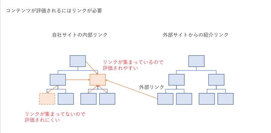 リンク導線の図