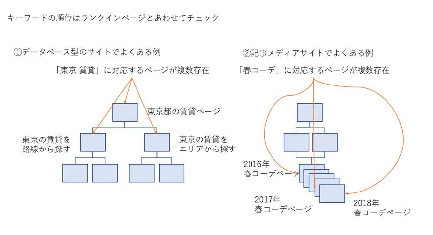 ランクインページの図