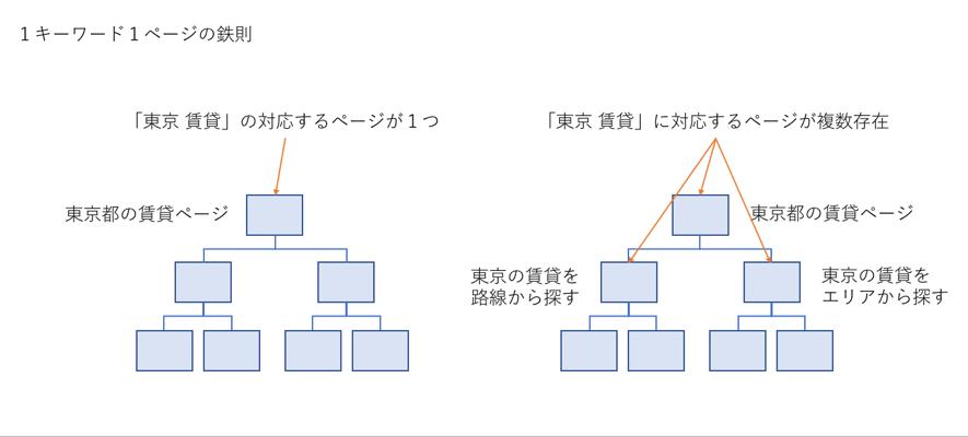1キーワード1ページの図