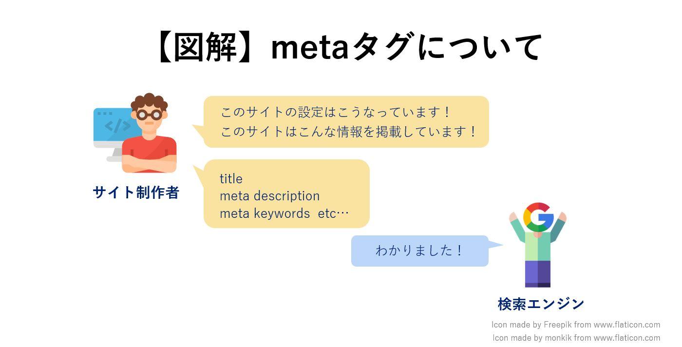 メタキーワードの役割解説