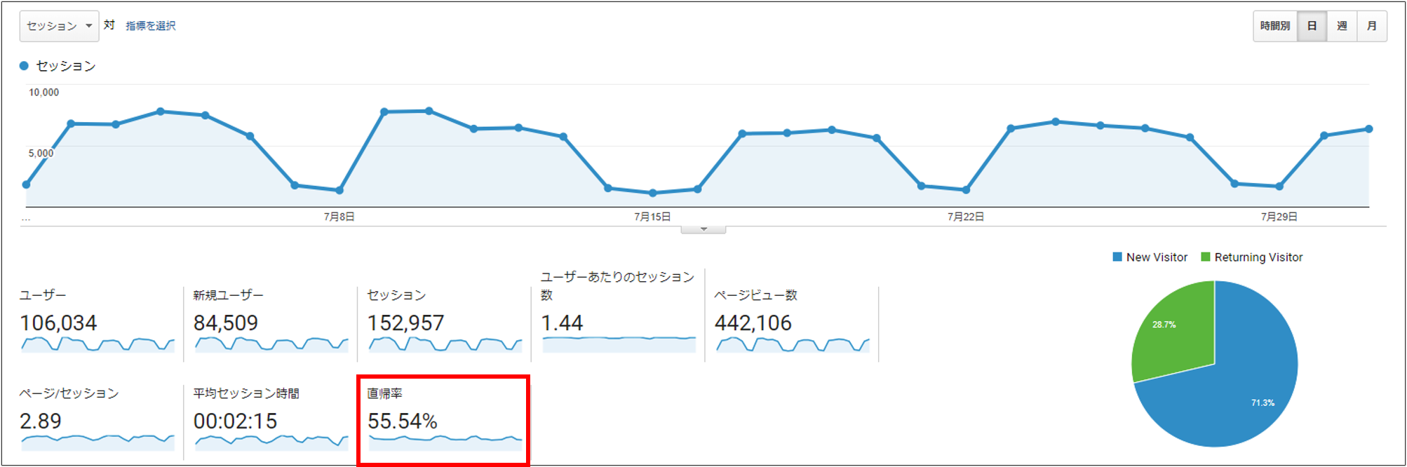 Google Analyticsのスクリーンショット