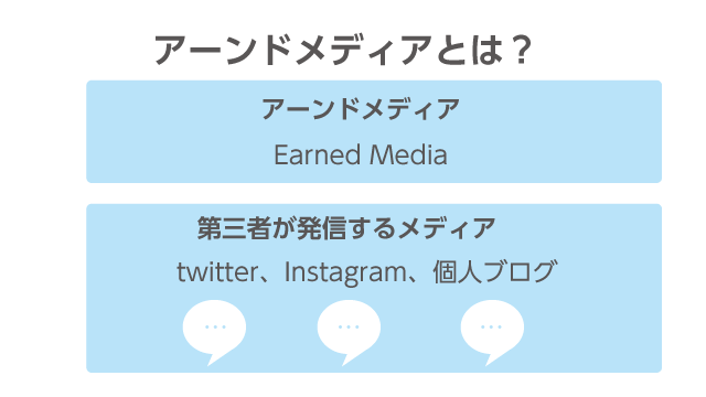 アーンドメディアとは第三者が情報発信するメディア