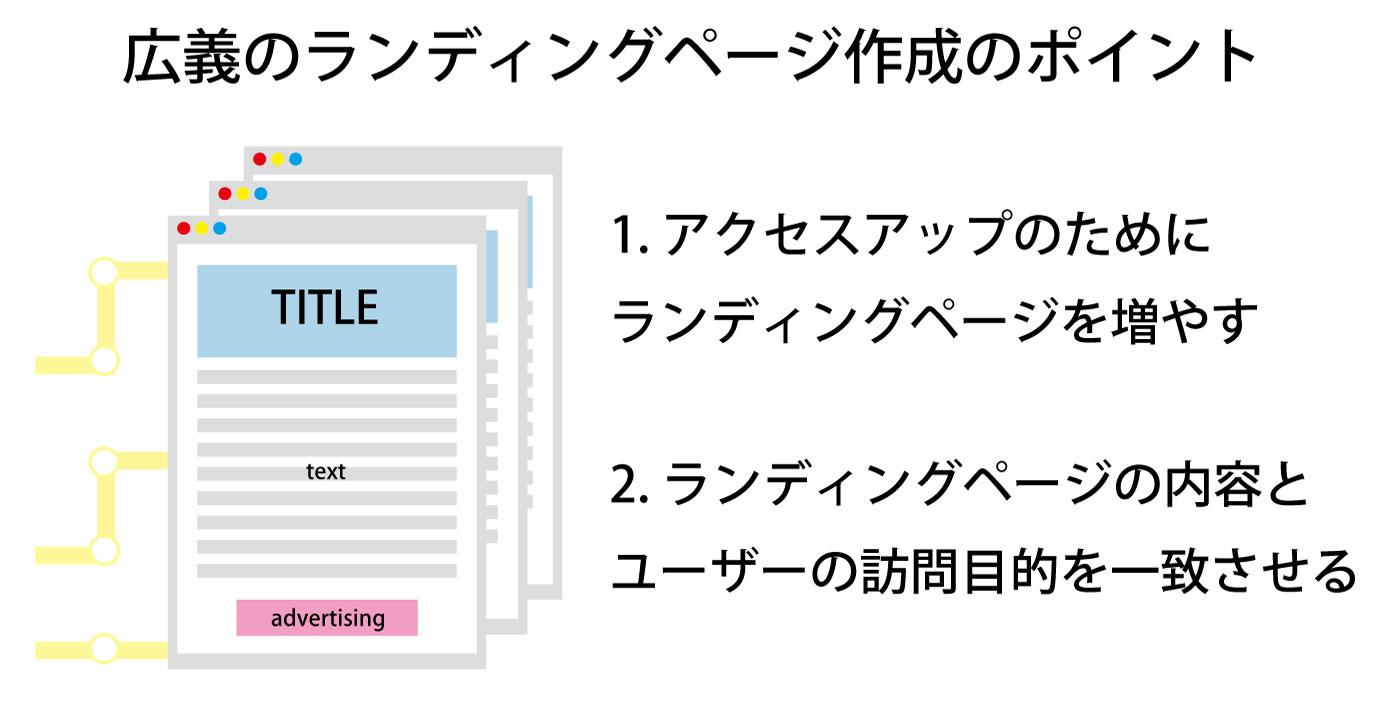 広義のランディングページ作成のポイントは、ランディングページを増やすこと、ランディングページの内容とユーザーの訪問目的を一致させること