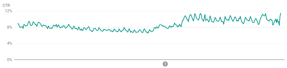 Applivのクリック率推移