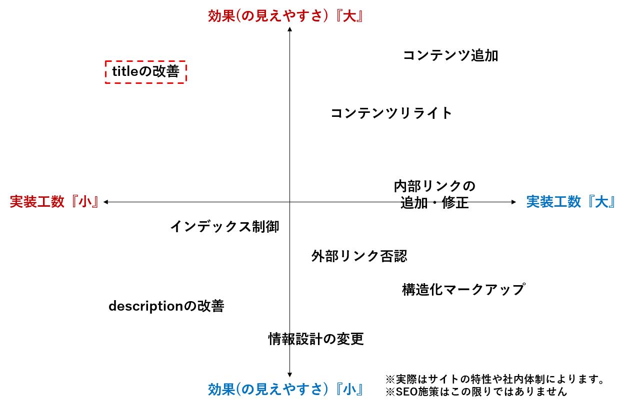 SEOの工数対効果マップ