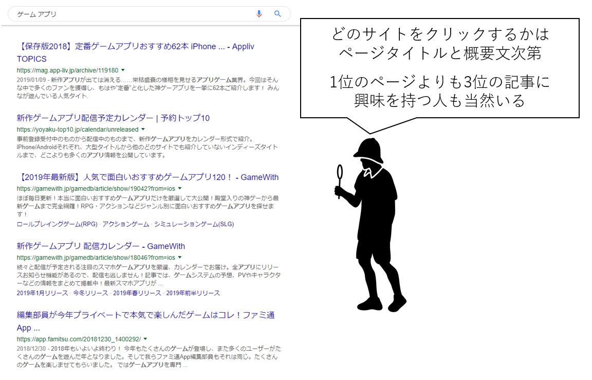 検索結果上のクリック率改善