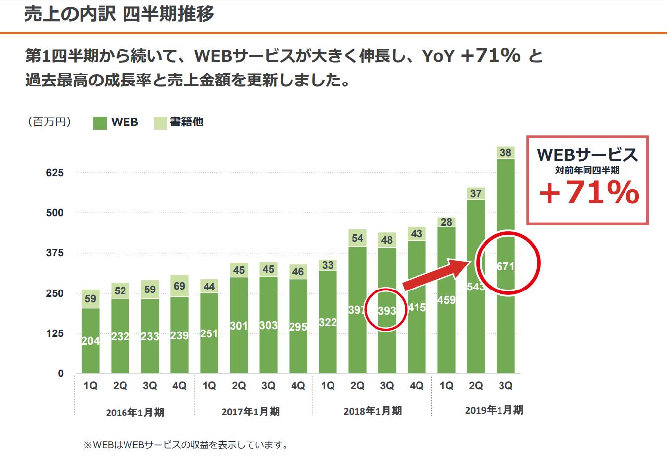 鎌倉新書様インタビュー図表002