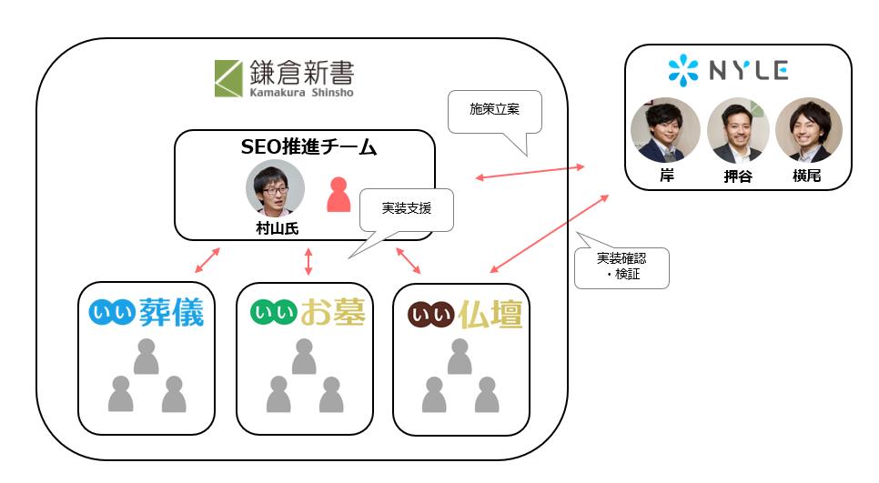 プロジェクトにおけるSEO推進チームとナイルの関係イメージ。