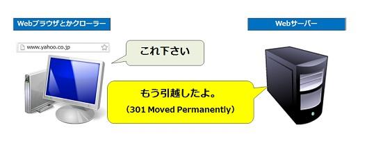 301は恒久的な転送、つまり「引っ越したよ」の意味。