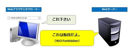 403は立入禁止の意味。