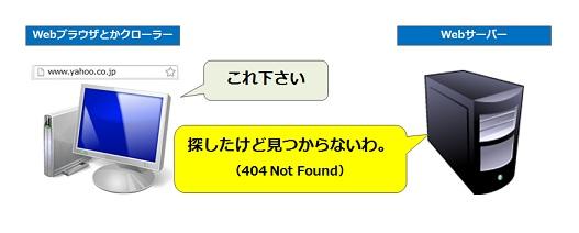 404はそのまま「探したけど見つかりませんでした」の意味