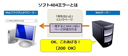 ソフト404はサーバーは「OK」と返しているのにユーザーには「無い」に見えている状態