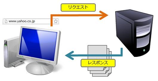 ブラウザからリクエスト(URL)を送り、サーバーからレスポンスが返される図
