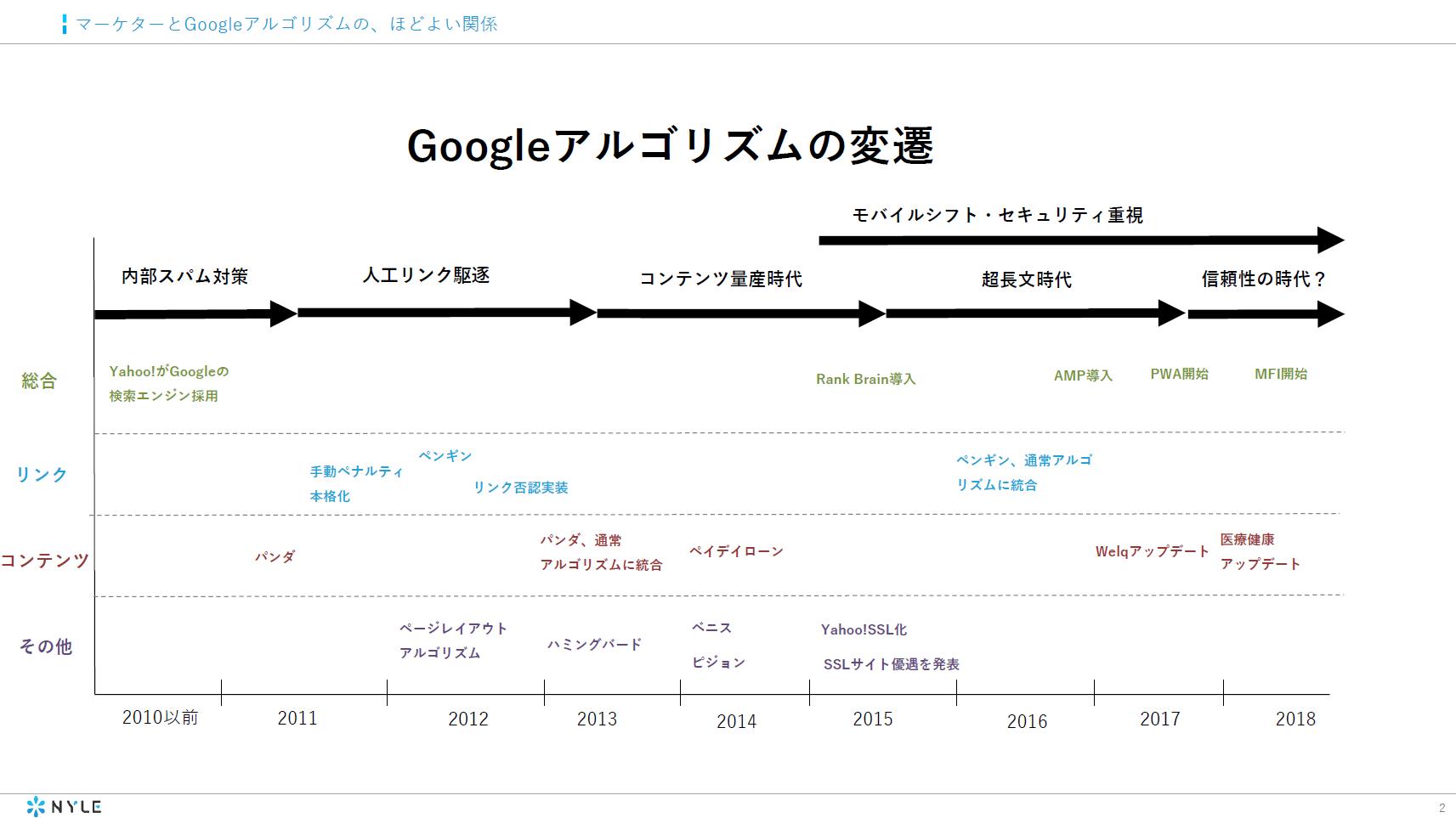 Googleアルゴリズムの変遷