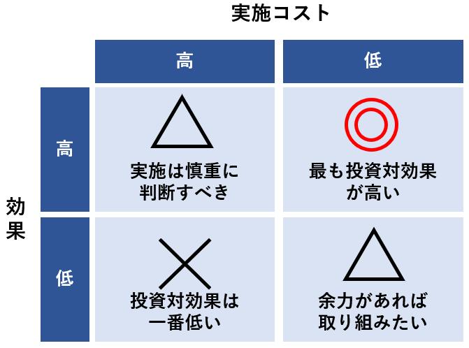 SEO施策の投資対効果マトリクス