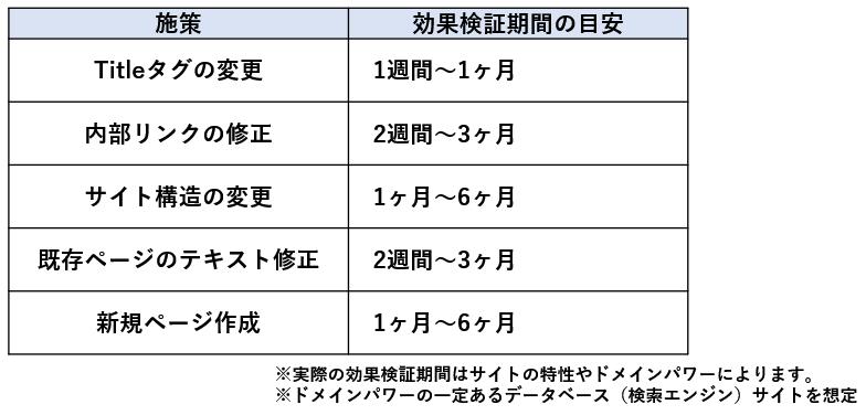 施策毎の目安となる効果検証期間の例