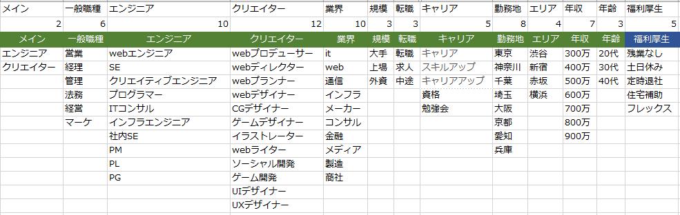 データベース型サイトにおけるキーワードリスト作成の例