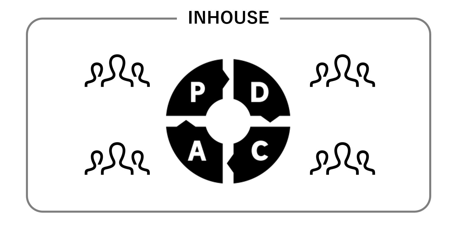 事業主体として実施する高速なPDCA