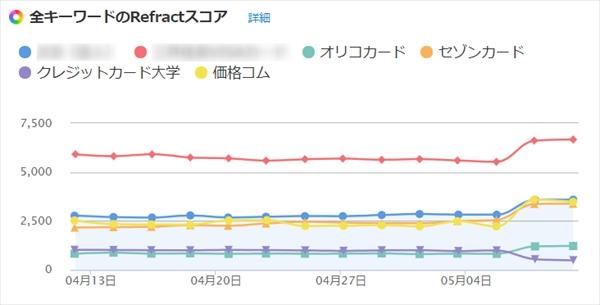Googleアップデート調査_クレジットカード