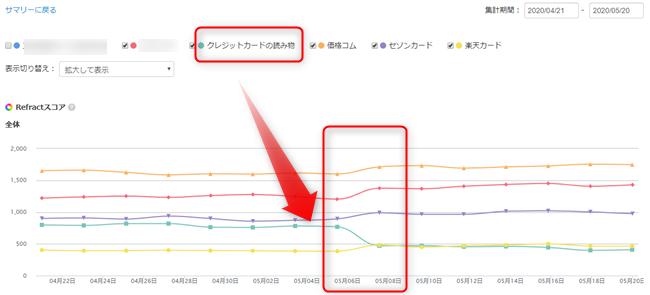 Googleアップデート調査リフラクト_クレジットカード